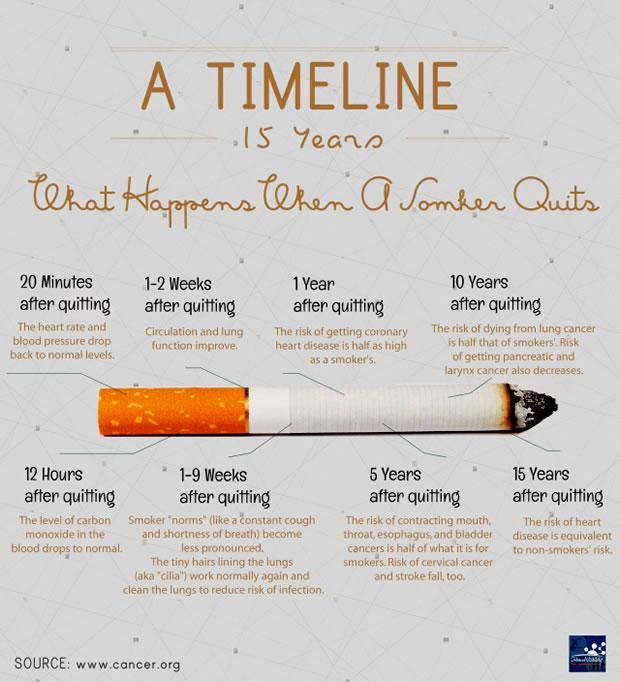 The minute you quit smoking, you being to regain your health.