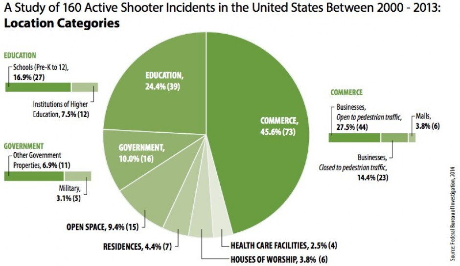 A Study of 160 Active Shooter Incidents in the United States Between 2000 and 2013: Location Categories