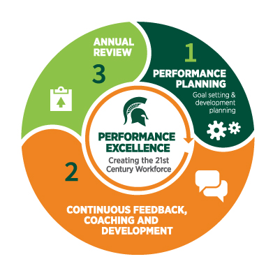 Performance-Excellence-Process-Graphic-7-16-15